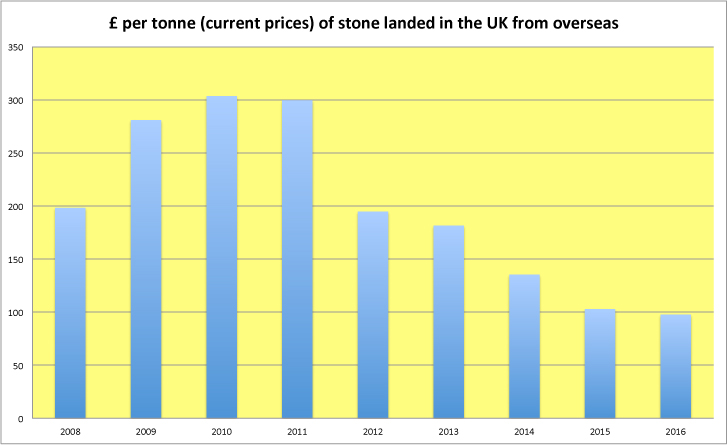The growth of the stone market in the UK | Stone Specialist