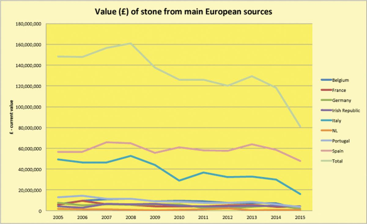 Main sources of stone from Europe