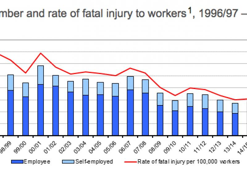 Deaths at work 2015-16