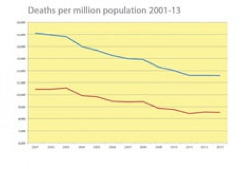 The death rate has been falling but was up this winter due to 'flu.