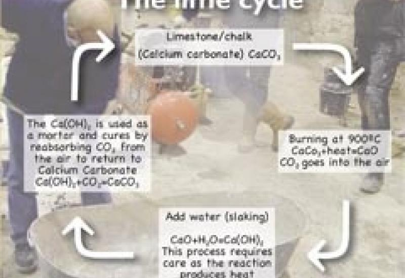 The limecycle that makes lime such a natural product to use as a consolidant.