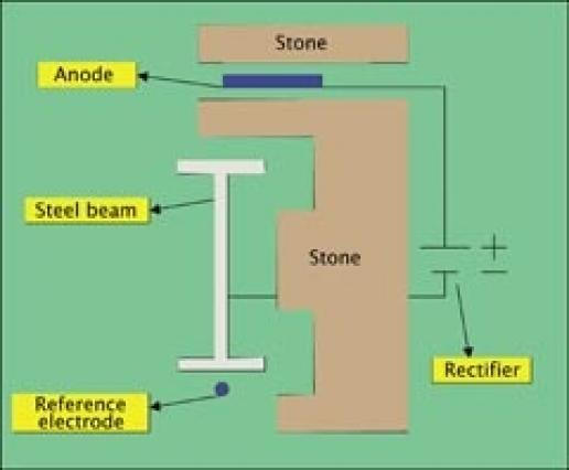 Cathodic protection : remedy for steel frame corrosion | Stone ... on building mock up, building plan diagram, building piping diagram, building component diagram, building network diagram, build a house diagram, building layout diagram, building structure diagrams, building construction diagram, building electrical single line diagram, building placement diagram, building concept diagram, building program diagram, building architecture diagram, house building diagram, building wiring diagram, building parts diagram, building connection diagram, building block diagram, building terminology diagram,