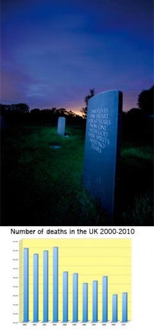 A photograph from the MAB photographic competition last year. The graph shows the number of deaths in the past decade (source: UK National Statistics)