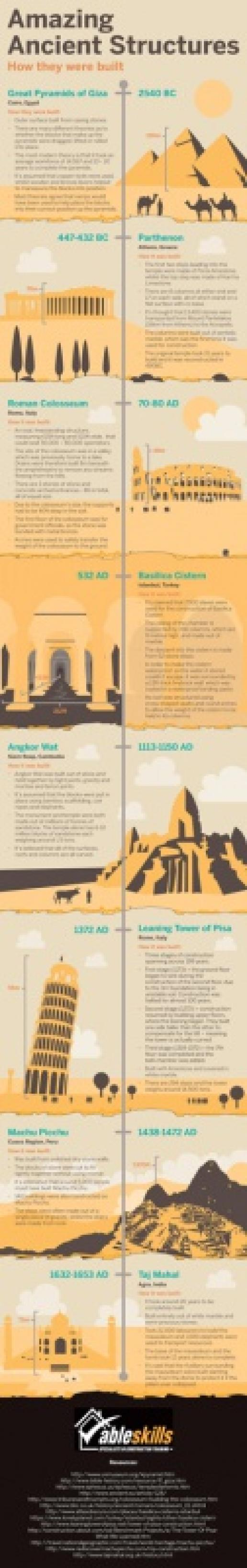 The infographic from Able Skills might spark the first interest among youngsters who go on to become stonemasons.
