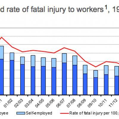 Deaths at work 2015-16